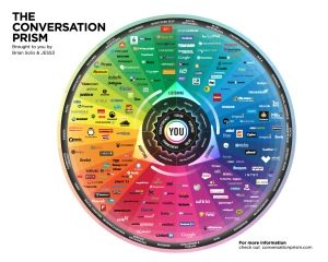 The Conversation Prism / Brian Solis + JESS3